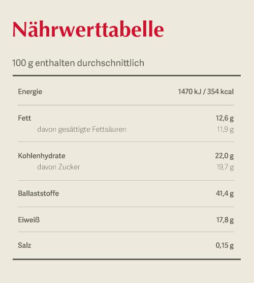 Dr. Goerg Bio Kokosmehl: Nährwerttabelle