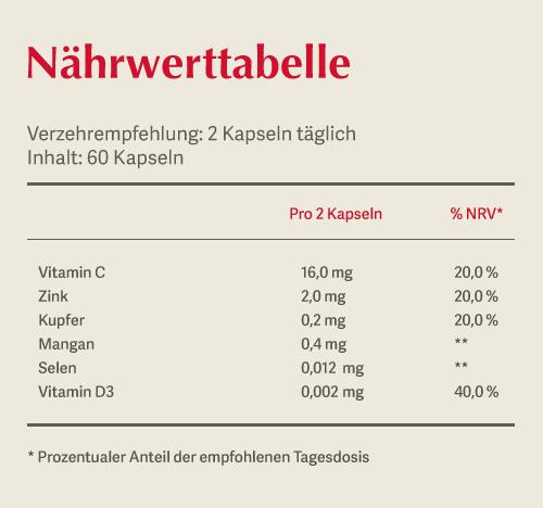 OIAIO Muskeln . Knochen . Bindegewebe 'The Protection Formula: Nährwerttabelle